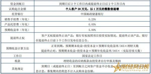 邮银财富尊享怎么样,投资门槛高收益喜人(20万起购)