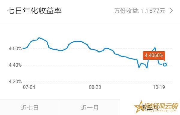 长江养老月安享怎么样,年化收益超4.4%(期限30天)