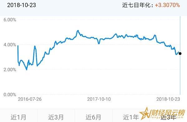 建信现金增利货币怎么样,七日年化3.307%(历史无亏损)