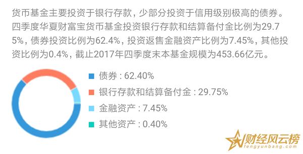 华夏财富宝货币A安全吗,风险低亏损可能性极小