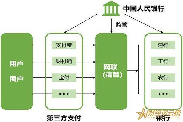 第三方支付平台的主要功能是什么,第三方支付平台的交易流程是什么