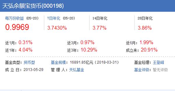 2018年货币基金排名【余额宝规模最大】