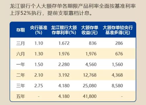 2018龙江银行定期存款利率_大额存单上浮52%