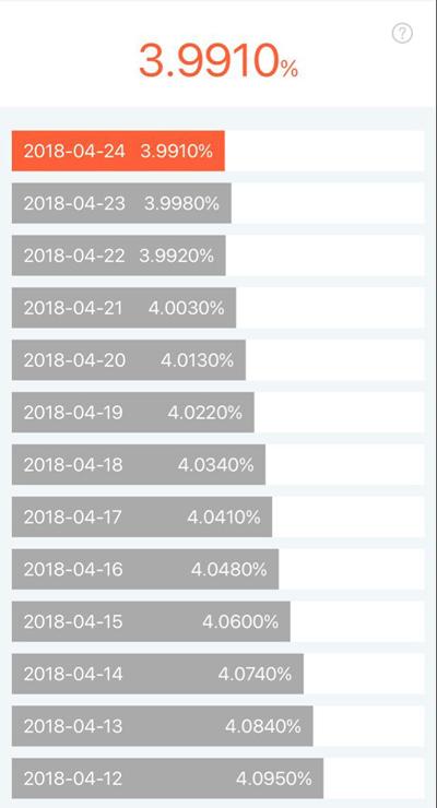 余额宝1万一天收益多少?余额宝收益率2018.4.25