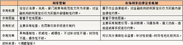 2018存款利率上限调整【会调整多少】