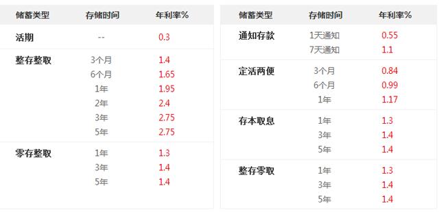 南京上海银行最新存款利率【2018银行存款利率表】