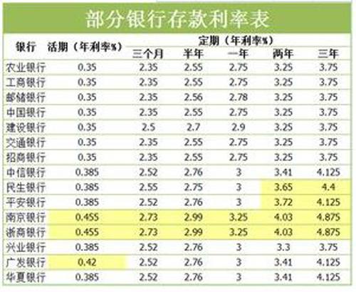 2018年最新银行存款利率表(下调0.5%)