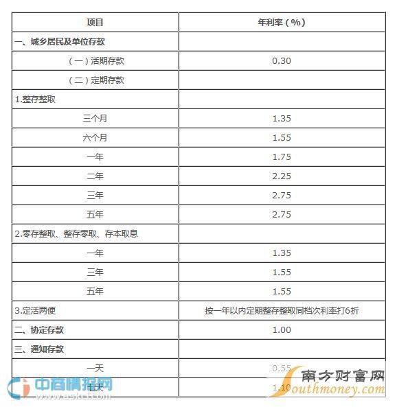 中国银行存款利率表2016年:今日1月16日最新中国银行存款利率表