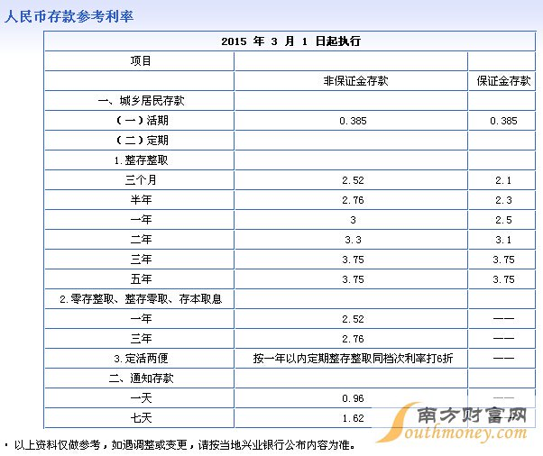 兴业银行存款利率表2015,最新兴业银行存款利率表2015一览